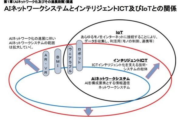 AI ネットワーク 2016.jpg