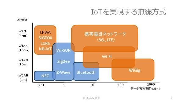 屋外無線動向 無線方式 図.jpg